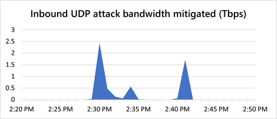 Azure record DDoS