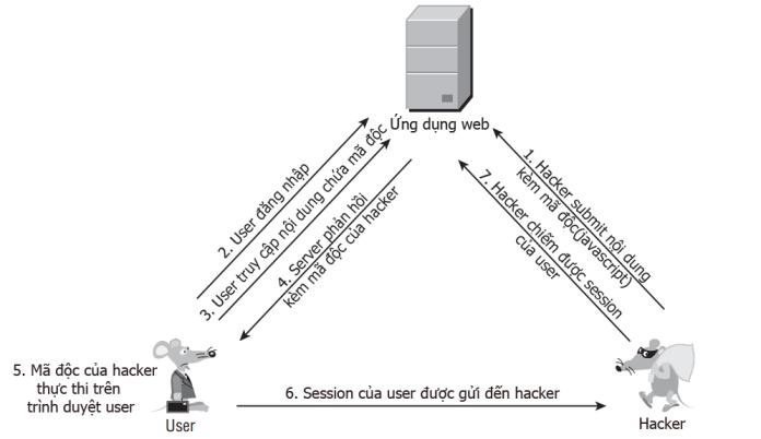 Các kiểu khai thác XSS – Phần 2: Stored XSS