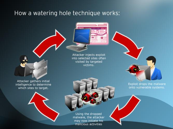 """Kỹ thuật tấn công """"Watering Hole"""""""