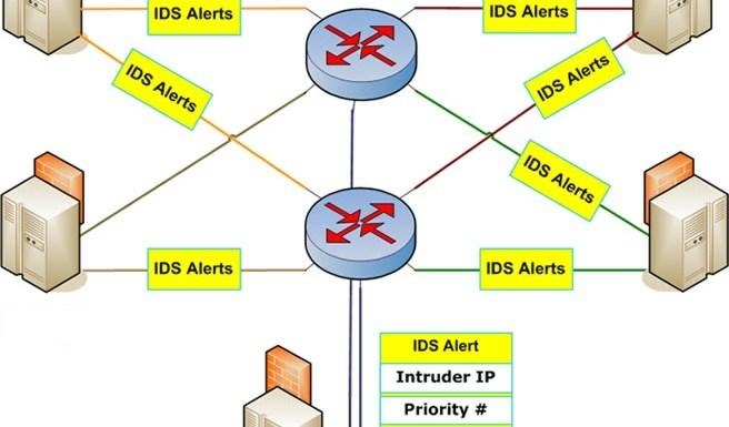 router-IDS-firewall