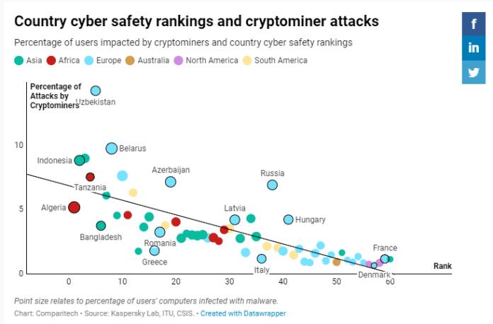 Xếp hạng các quốc gia về an ninh mạng và các cuộc đánh cắp tiền điện tử