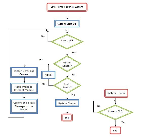 Flow Chart Safe Home Security System Group