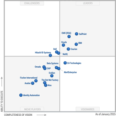 IBM Security has once again been named a Leader in the Magic Quadrant for Identity Governance and Administration and has been recognized for its seamless acquisitions of CrossIdeas and other companies. This report was introduced in 2013.