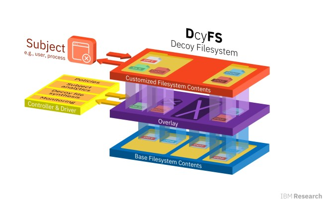 DcyFS Decoy Filesystem