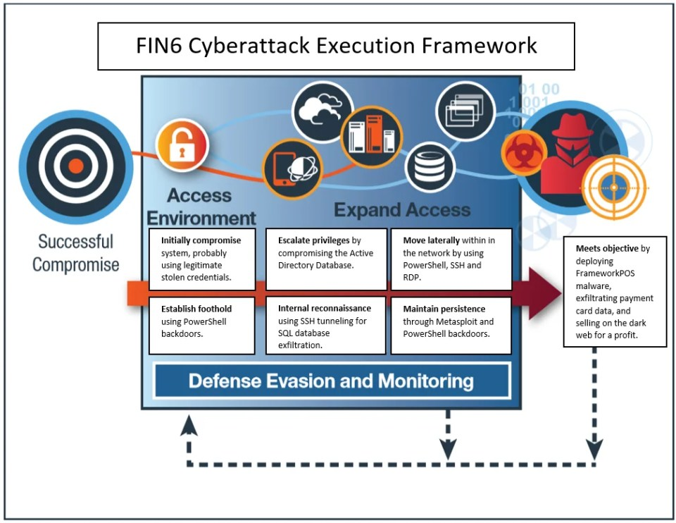 FIN6 Cyberattack Execution Framework