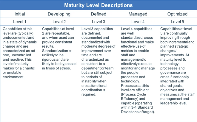 An example of a security capability maturity model index