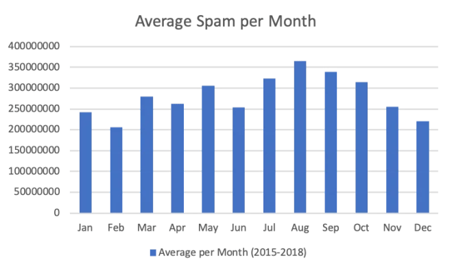 Average Spam per Month