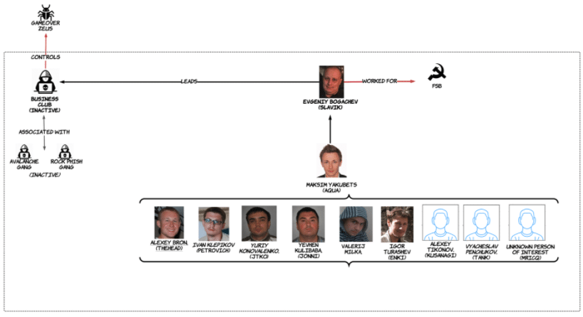 Diagram showing the Russian Business Club. (Courtesy of Analyst1)