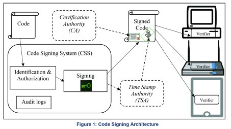 Security Considerations for Code Signing