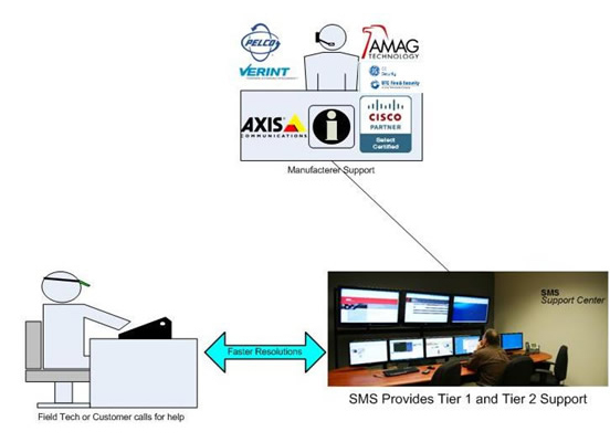 Security Management Systems, Inc    Remote Support