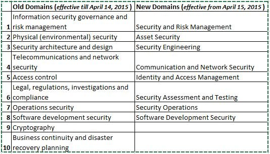 Image result for cissp 8 domains cheat sheet