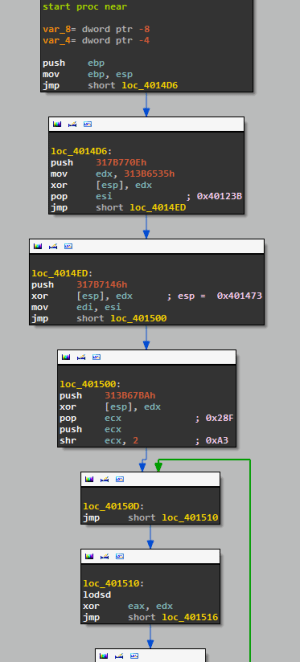 IDA view: shellcode decoding routine (first part)