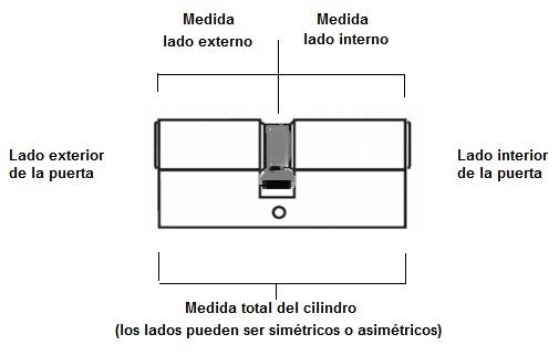medidas cilindros seguridad _inn_madrid