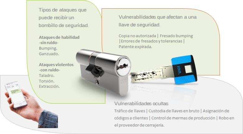 Vulnerabilidades de bombillos y llaves de seguridad