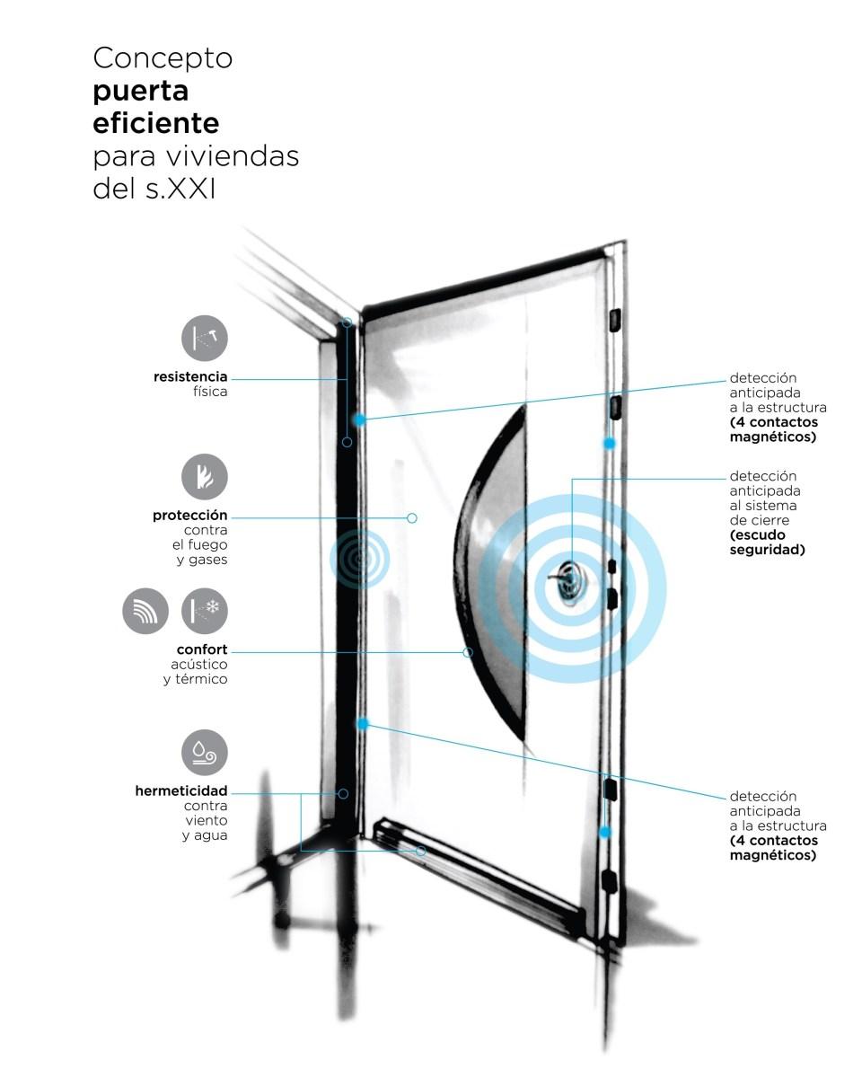 Puertas de seguridad eficiente INN ecofeel