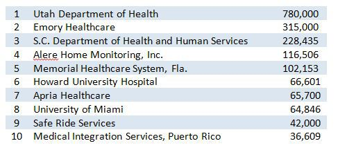 Healthcare Data Breach Top 10