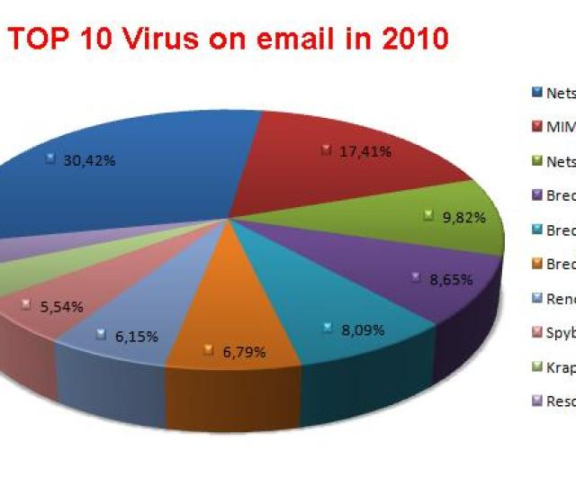 Top  Virus On Email In