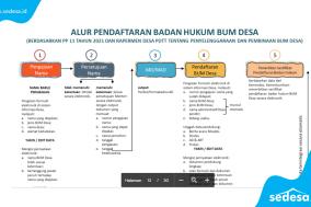 Alur Pendaftaran Badan Hukum BUM Desa