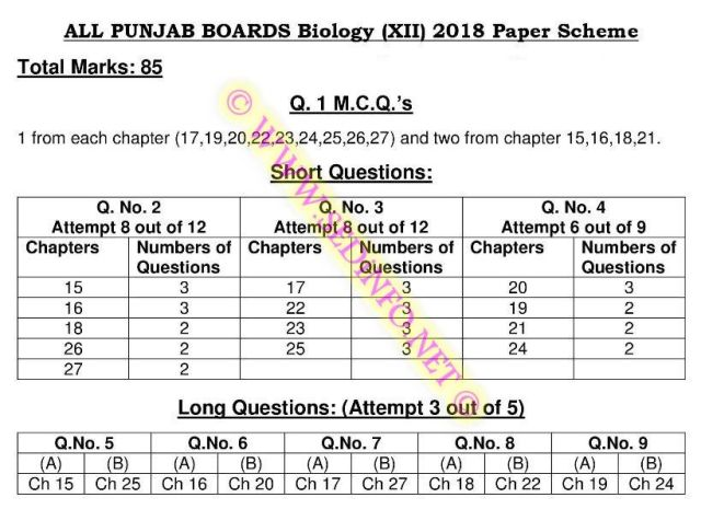 F.Sc-Part-2-Biology-Scheme-of-Study