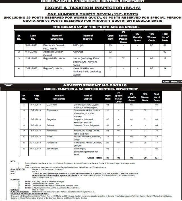 Excise Taxation Inspector PPSC Jobs