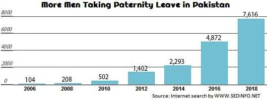 more-men-taking-paternity-leave-yearly-comparison-in-Pakistan