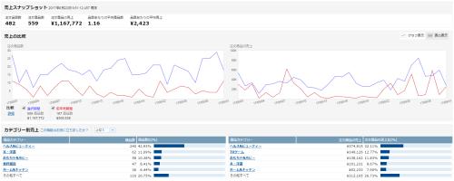 せどり月間収支データ 2017年5月/経営状況とキャッシュフロー