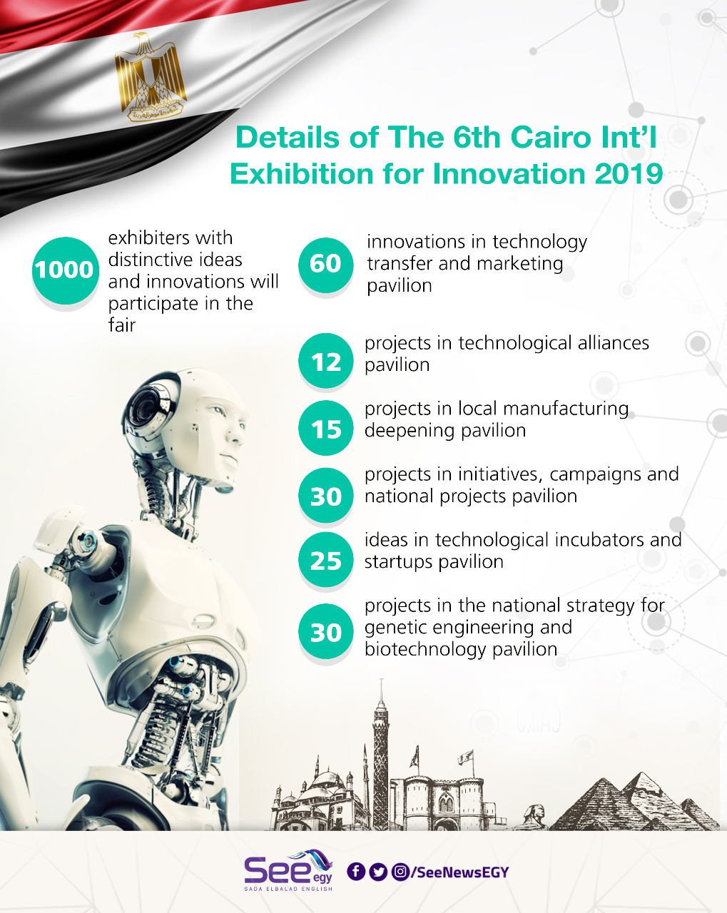 Details of The 6th Cairo Int'l Exhibition for Innovation 2019 [Infographic]