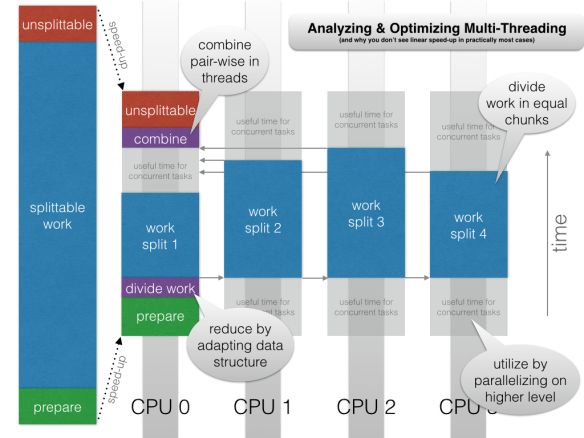 Infographic about Multi-threading
