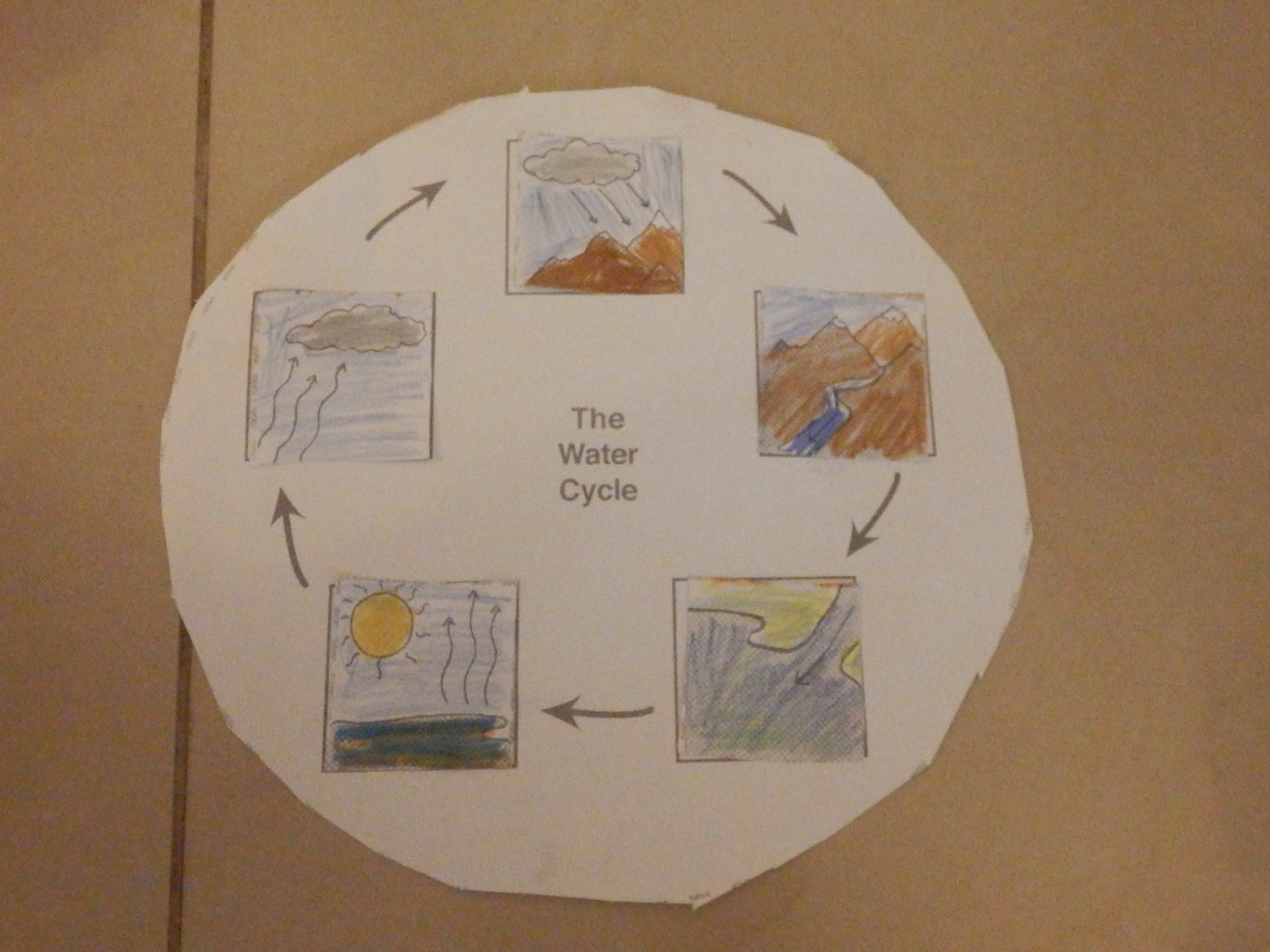 Water Water Cycle Hydro Power