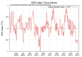 IOD Index, note the drop in the IOD in late 2010 and the drop over the last few months leading to a negative phase. Source:  http://www.bom.gov.au/climate/enso/monitoring/iod1.png