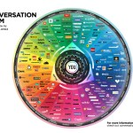 Do you know how Social Media fits into your marketing plan?