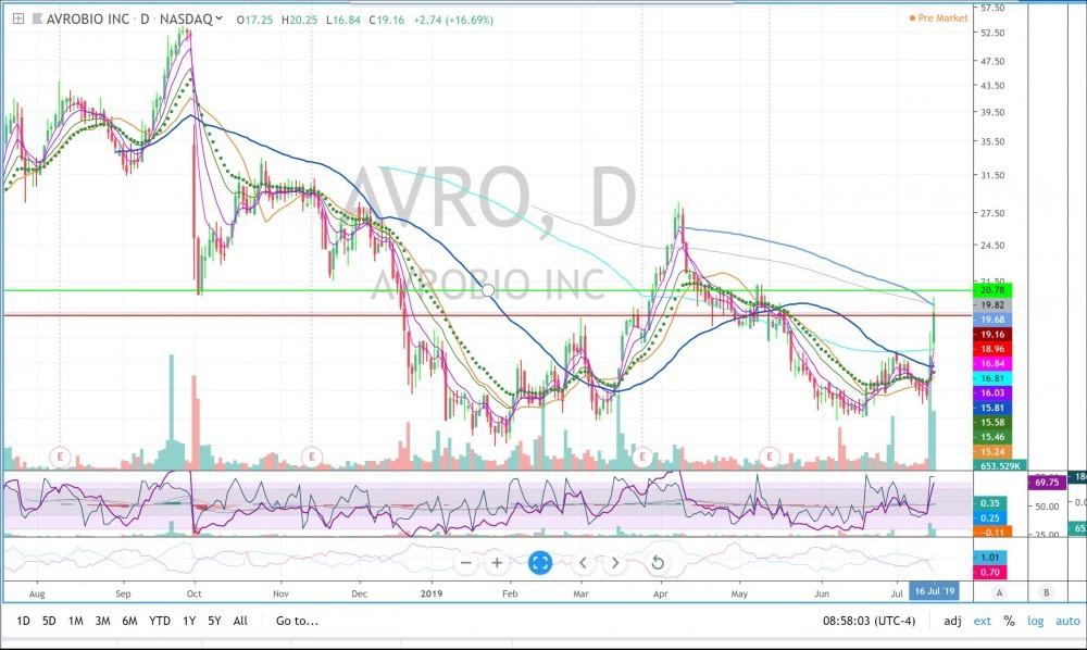 AVRO daily chart