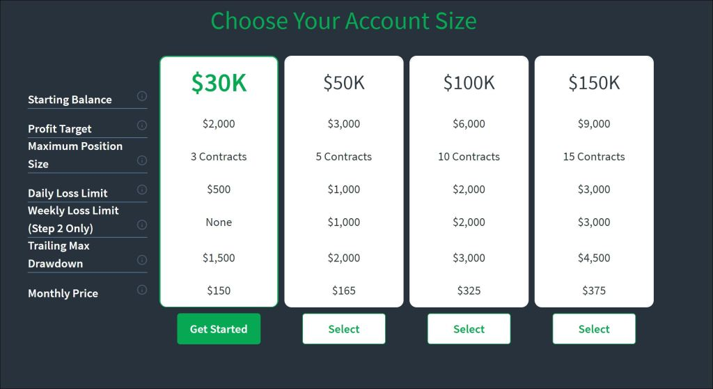 Top Step Account Sizes