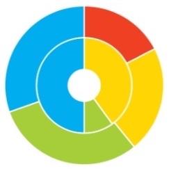 C-Me Profiles Core v Flex Wheel