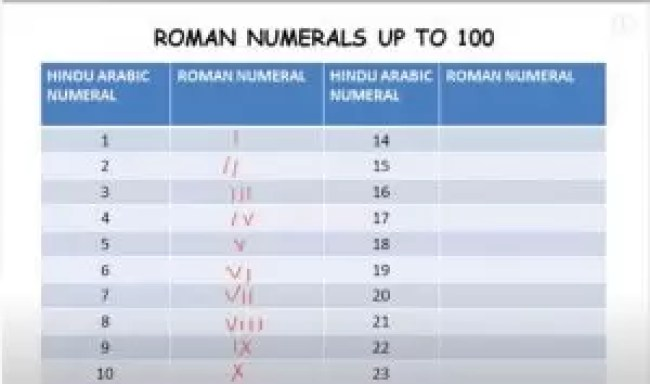 1से-100-तक-रोमन-संख्या-की-गिनती-|-Roman-Numerals-from-1-to-100