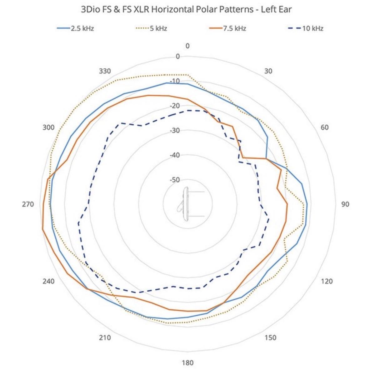 3DIO FS & FSXLR Microphone Horizontal Polar pattern left ear