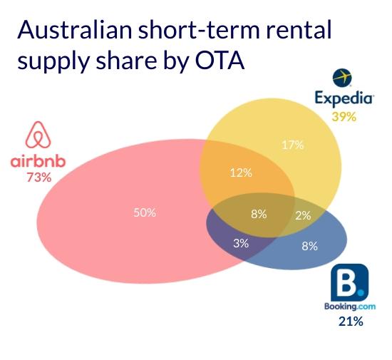 Australian short-term rental supply