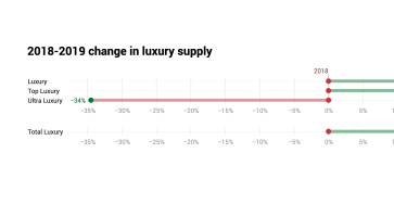 A luxury vacation rentals market research… at last!