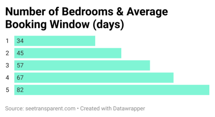 understanding your booking window by number of bedrooms