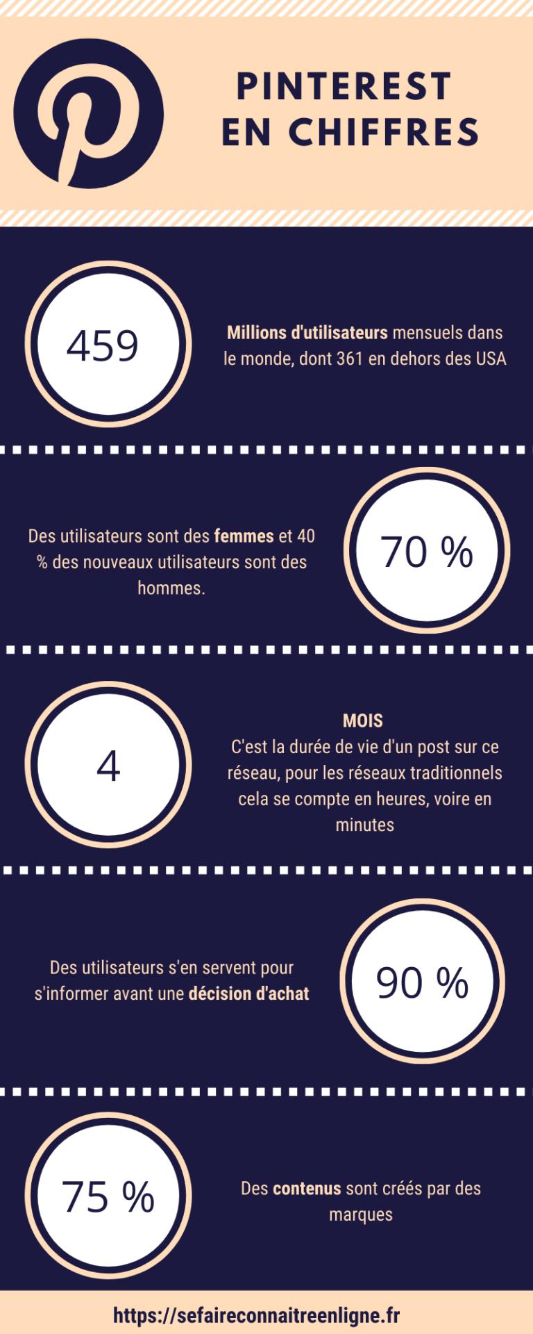 infographie pinterest 2021