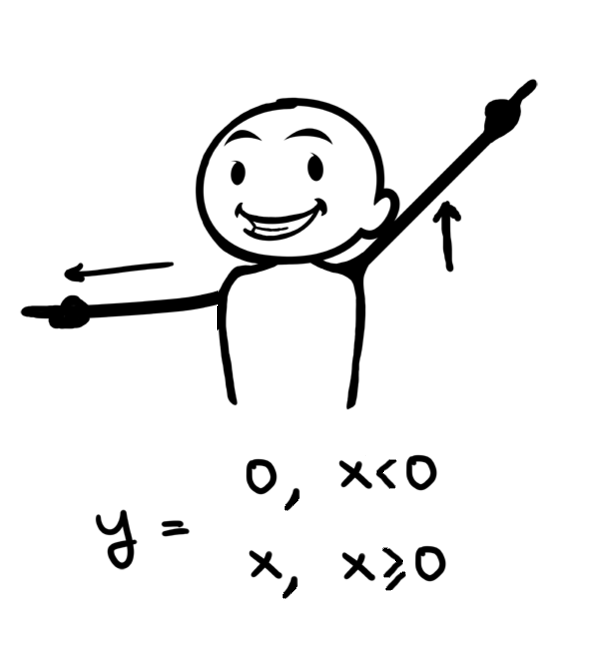 Relu As Neural Networks Activation Function