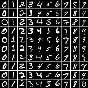 Handwritten Digit Classification with TensorFlow - Sefik