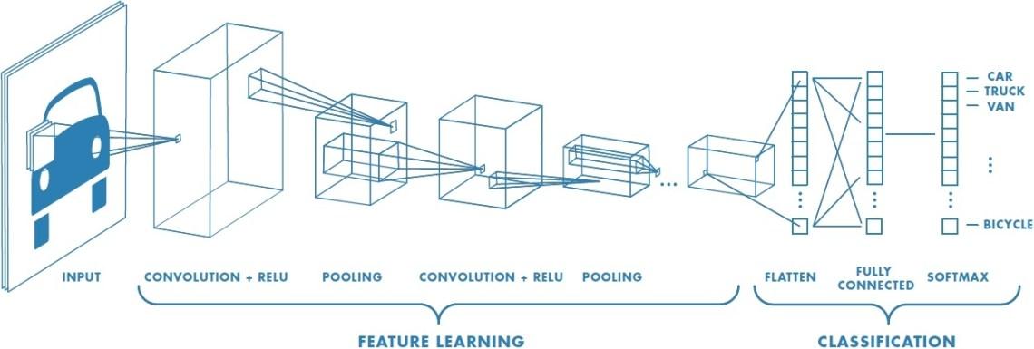 Rete Neurale Convoluzionale: architettura