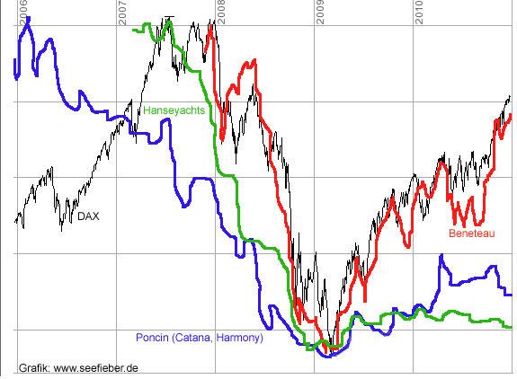 Www Aktienkurse