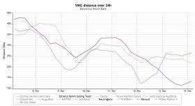 """""""Neutrogena"""" schlägt zurück. Nach Tagen großer Verluste liegt die Meilen-Linie nun höher, als die der direkten Konkurrenz. Besonders """"Renault"""" (untere Linie) musste Federn lassen."""