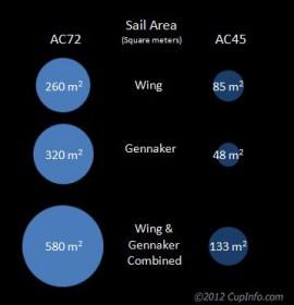 Segelflächen-Vergleich zwischen AC45 und AC72.