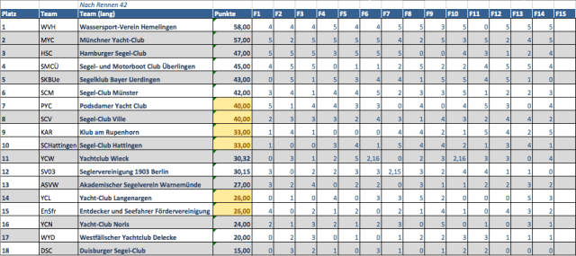 Segel-Bundesliga Ergebnisse Starnberg 2. Liga