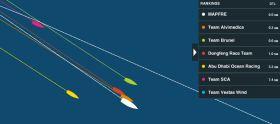 Die ersten vier Boote liegen nahezu gleichauf. Mapfre führt. Abu Dhabi und SCA schwächeln.