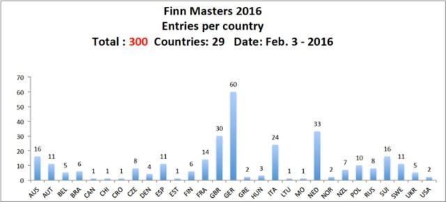 Finn Dinghy Masters WM