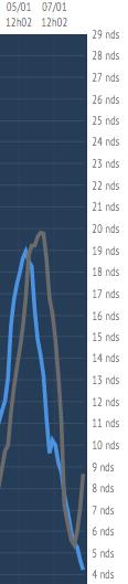 Die jüngste Aufholjagd von Hugo Boss (grau) gemessen am Speed.
